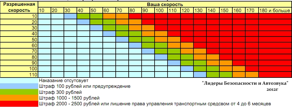 превышение скорости на 20-40 км сегментов