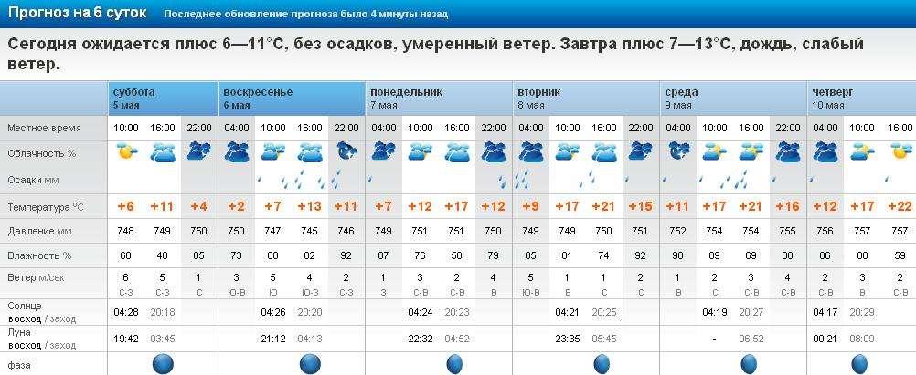 прогноз погоды на рыбалку на сегодня казань