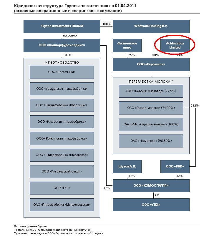 График работы поликлиники 3 ульяновск