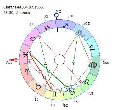 поменять работу по гороскопу