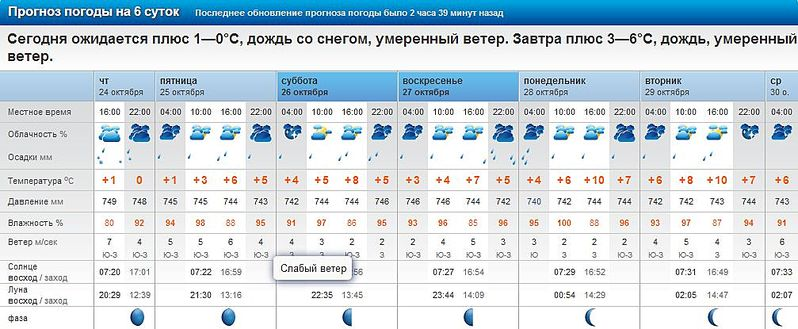 погода в ступино завтра гисметео темы