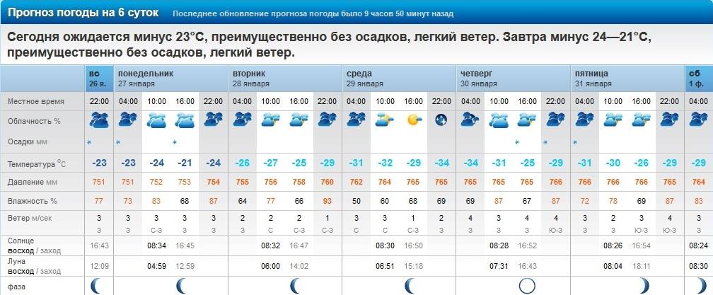 помощи погода в урюпинске с 01 сентября 2016 хотите