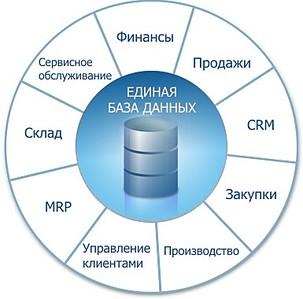 385 X 380 31.6 Kb Какой системмой автоматизации бизнеса Вы пользуетесь?