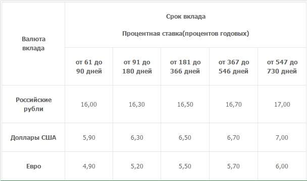 608 x 360 В каком банке больше всех проценты по вкладам?