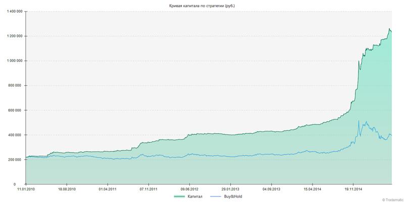1420 X 712 58.8 Kb Индивидуальный Инвестиционный Счет