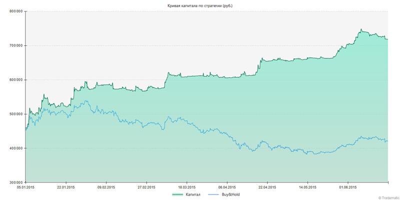1420 X 712 69.9 Kb Индивидуальный Инвестиционный Счет