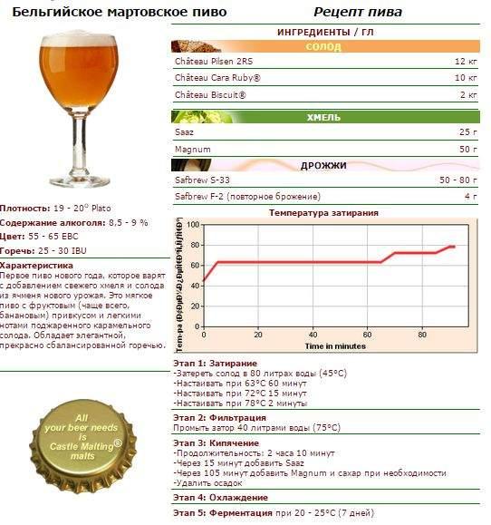 Сварить пиво в домашних условиях рецепты 415