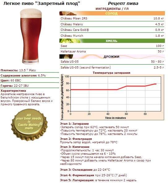Сварить пиво в домашних условиях рецепты 342