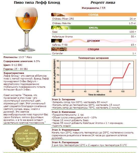 Сварить пиво в домашних условиях рецепты 463