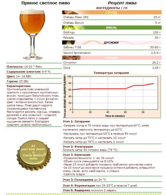 Сварить пиво в домашних условиях рецепты 993