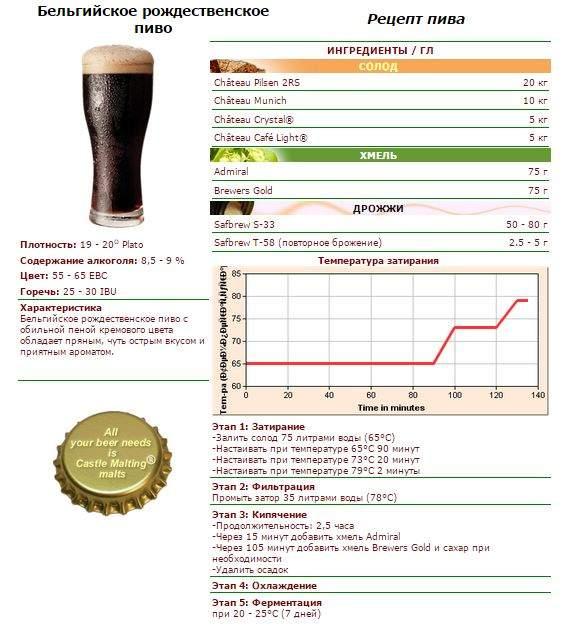 Рецепт варки пива