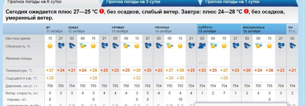 Погода абакан на две недели