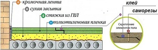 626 X 200 55.9 Kb ПОЛЫ. Регулируемый пол. Супер-пол (сухая стяжка KNAUF)
