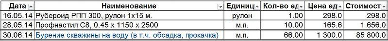 1096 X 118 51.6 Kb Хроника строительства дома