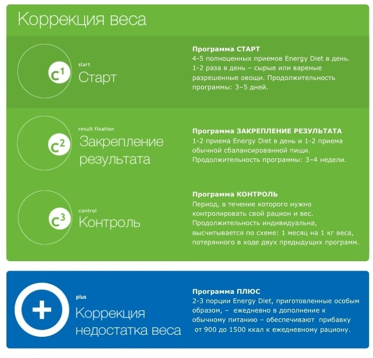 Программа Для Похудения Энержи Диет.