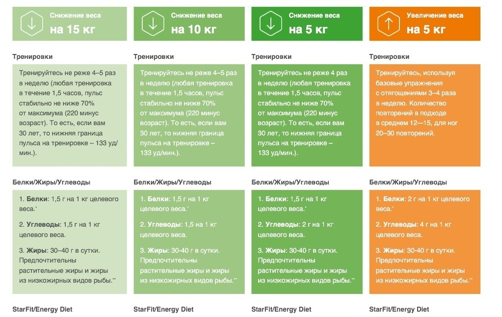 Энерджи Диет Таблица. Программа похудения из 3 фаз Energy Diet: меню, рецепты, рекомендации