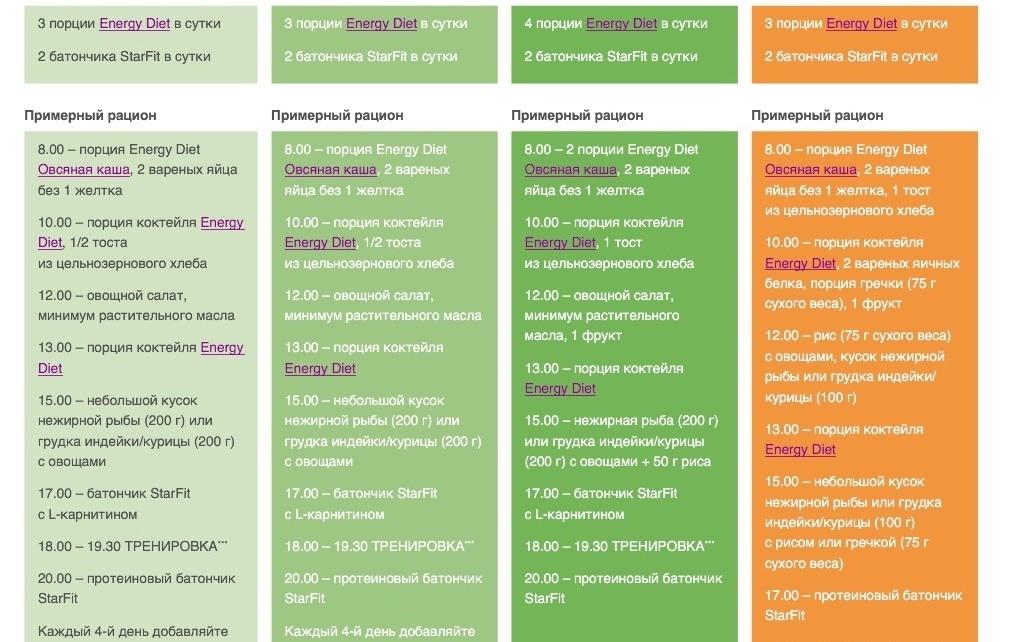 Схема диеты энерджи