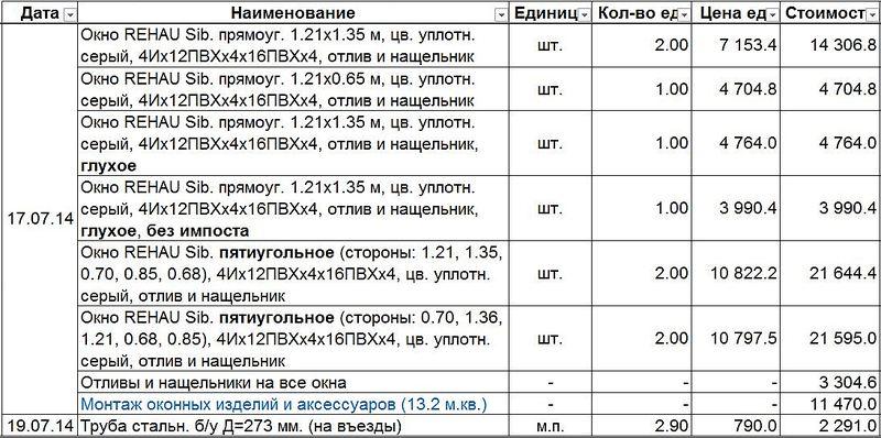 1095 X 545 166.4 Kb Хроника строительства дома