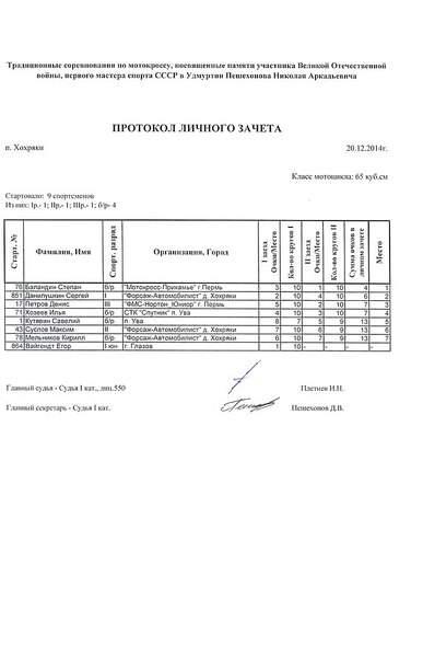 661 X 1024  68.8 Kb Мотокросс в Хохряках 20 декабря 2014 г.