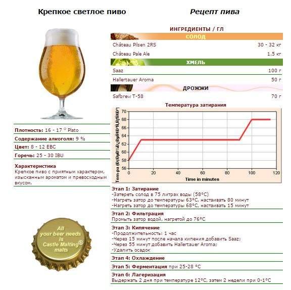 Ароматное неотразимое пиво в бельгийском стиле с насыщенным вкусом.