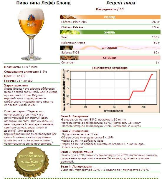 Для минета рецепты пива в домашних условиях только жопу