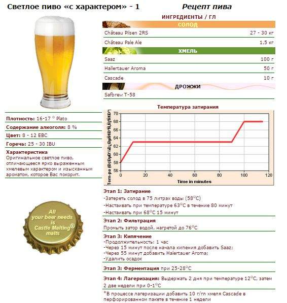 Рецепты пива в домашних условиях, домашний минет частные коллекции фото