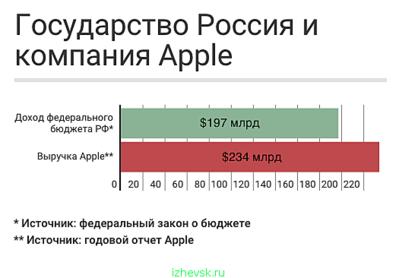 525 X 366 36.1 Kb Россия сегодня...