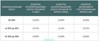 713 X 295  49.0 Kb Банк РостФинанс в Ижевске