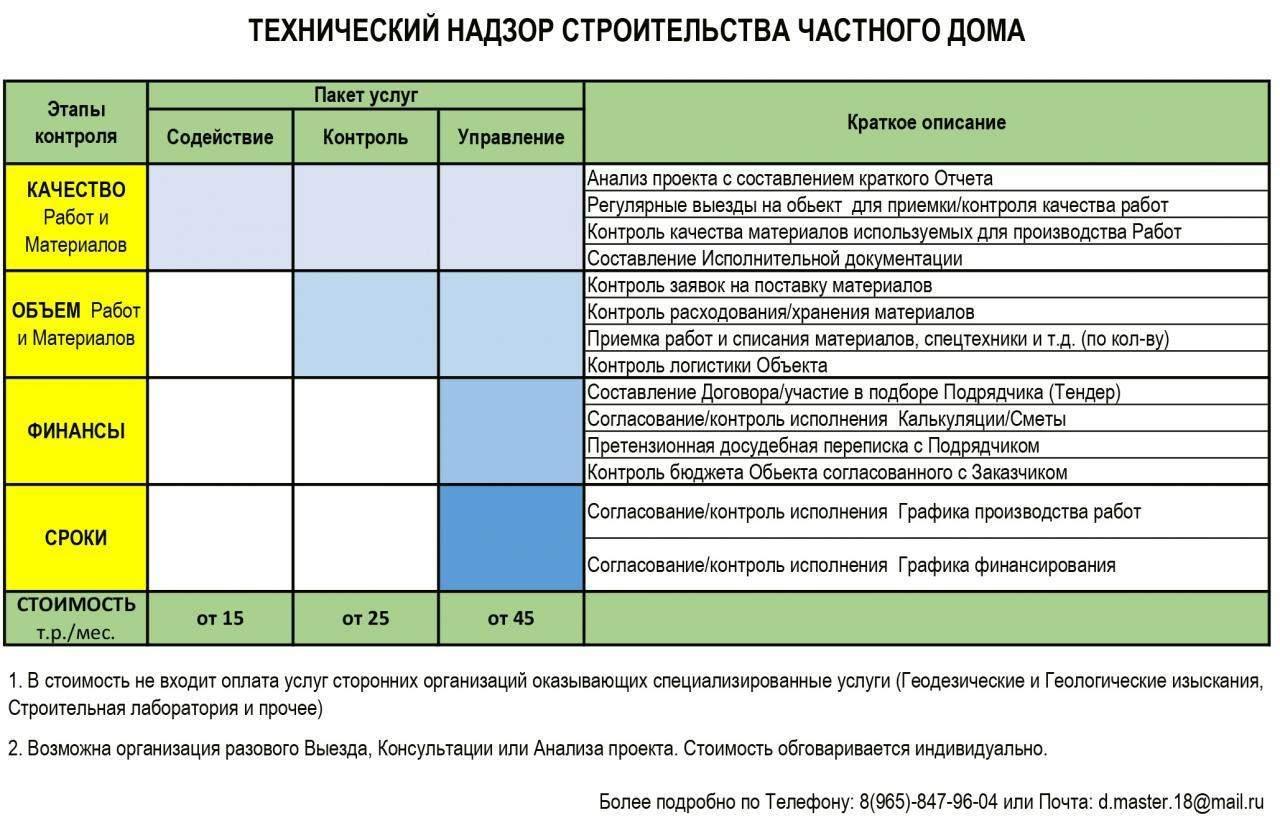 технадзор и строительный контроль отличия